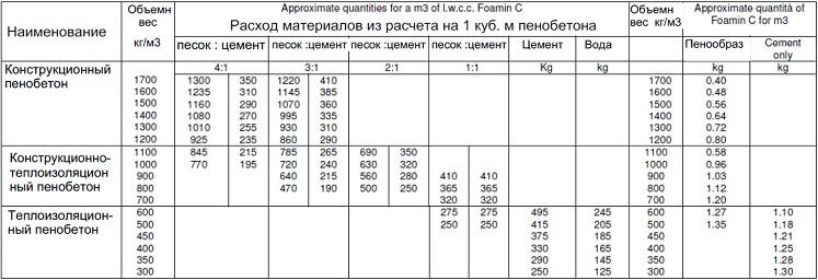 Полистиролбетон состав и пропорции своими руками 64